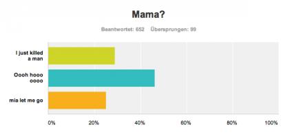 Letzte Frage der Umfrage: Mama … Oooh hooo oooo